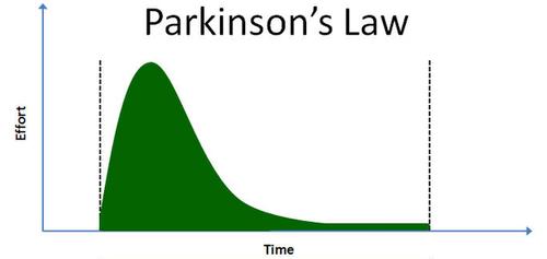 Defeat Parkinsons Law!