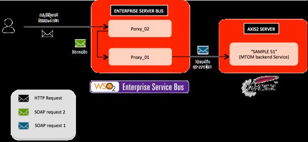 HTTP Multipart/form-data a MTOM SOAP en WSO2 ESB