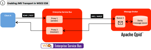Enabling JMS Transport