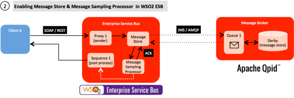 Message Sampling Processor with WSO2 ESB and Apache Qpid
