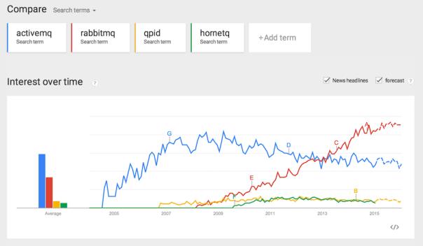 Google Trends 2015: Apache ActiveMQ, RabbitMQ, Apache Qpid y JBoss HornetQ
