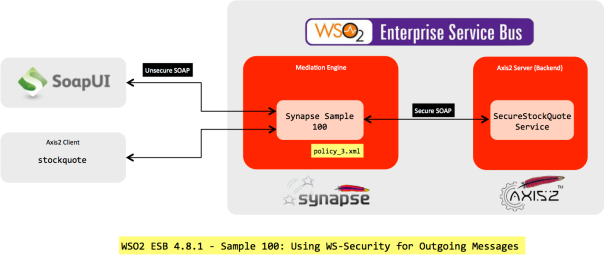 WSO2 ESB 4.8.1 - Sample 100: Using WS-Security for Outgoing Messages