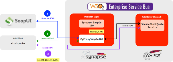 Going beyond with WSO2 ESB Sample 100