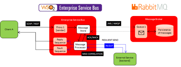 WSO2 MessageStore and MessageProcessor approach for resilient messaging
