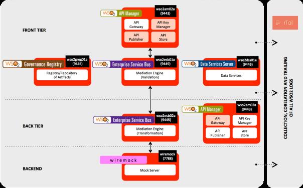 Vagrant box - WSO2 Development Server Map