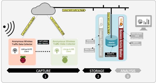 Architecture IoT/BigData – Storing WIFI traffic in Apache Cassandra (WSO2 BAM and Apache Thrift)