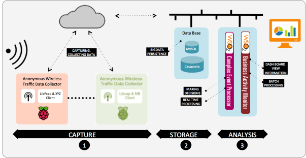 Architecture - Capturing WIFI anonymous traffic using Raspberry Pi and WSO2 BAM and WSO2 CEP