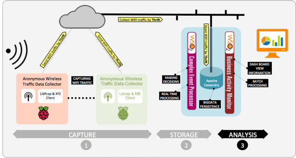 Architecture IoT/BigData – Visualizing WIFI traffic in realtime from a WSO2 BAM Dashboard
