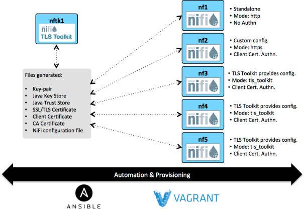 Automated provisioning Apache NiFi multi-node cluster with Ansible and Vagrant
