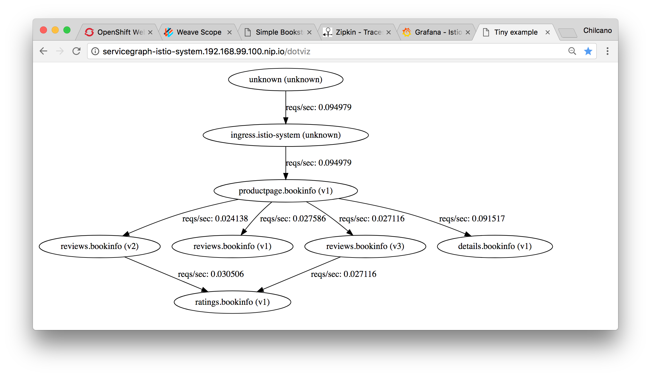 Using Weave Scope to explore Microservices Communication and