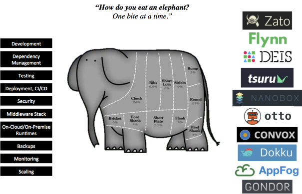 https://holisticsecurity.files.wordpress.com/2019/11/blog-pass-microservices-how-do-you-eat-an-elephant-one-bite-at-a-time.png